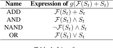 Figure 2 for Spike-based Residual Blocks