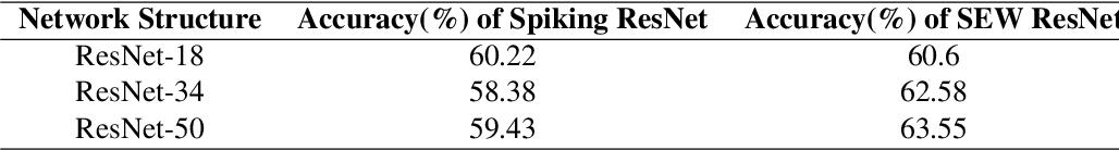 Figure 4 for Spike-based Residual Blocks