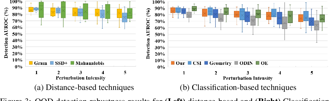 Figure 4 for Multi-task Transformation Learning for Robust Out-of-Distribution Detection