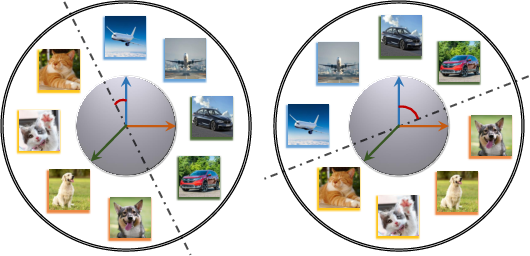Figure 1 for Federated Unsupervised Representation Learning