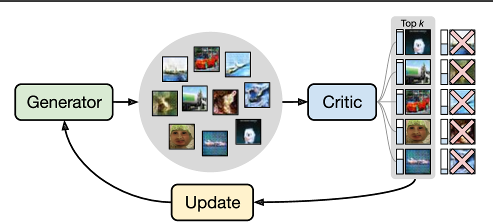 Figure 1 for Top-K Training of GANs: Improving Generators by Making Critics Less Critical