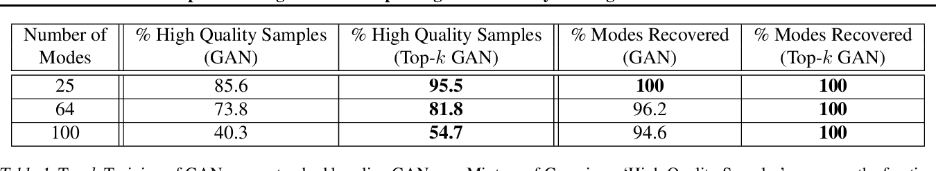 Figure 2 for Top-K Training of GANs: Improving Generators by Making Critics Less Critical