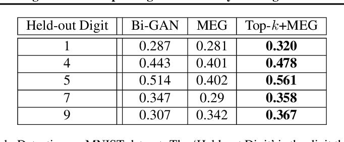 Figure 4 for Top-K Training of GANs: Improving Generators by Making Critics Less Critical