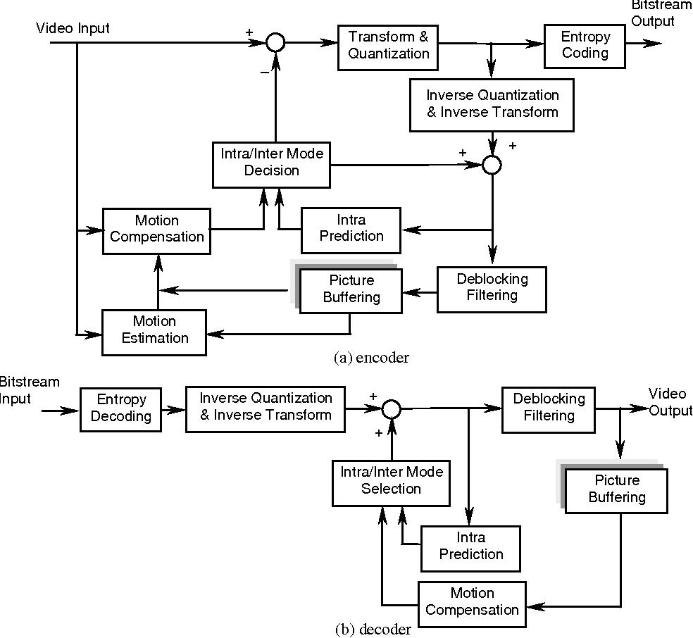 2. The block diagram of H.264 algorithm.