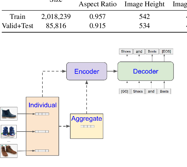 Figure 3 for Multi-Image Summarization: Textual Summary from a Set of Cohesive Images
