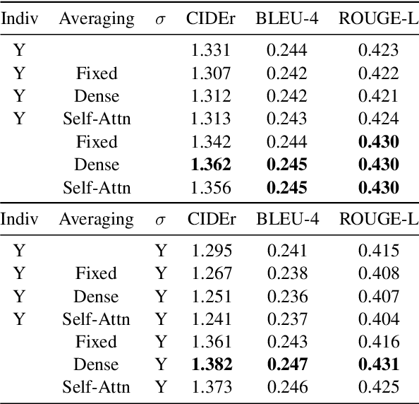 Figure 4 for Multi-Image Summarization: Textual Summary from a Set of Cohesive Images