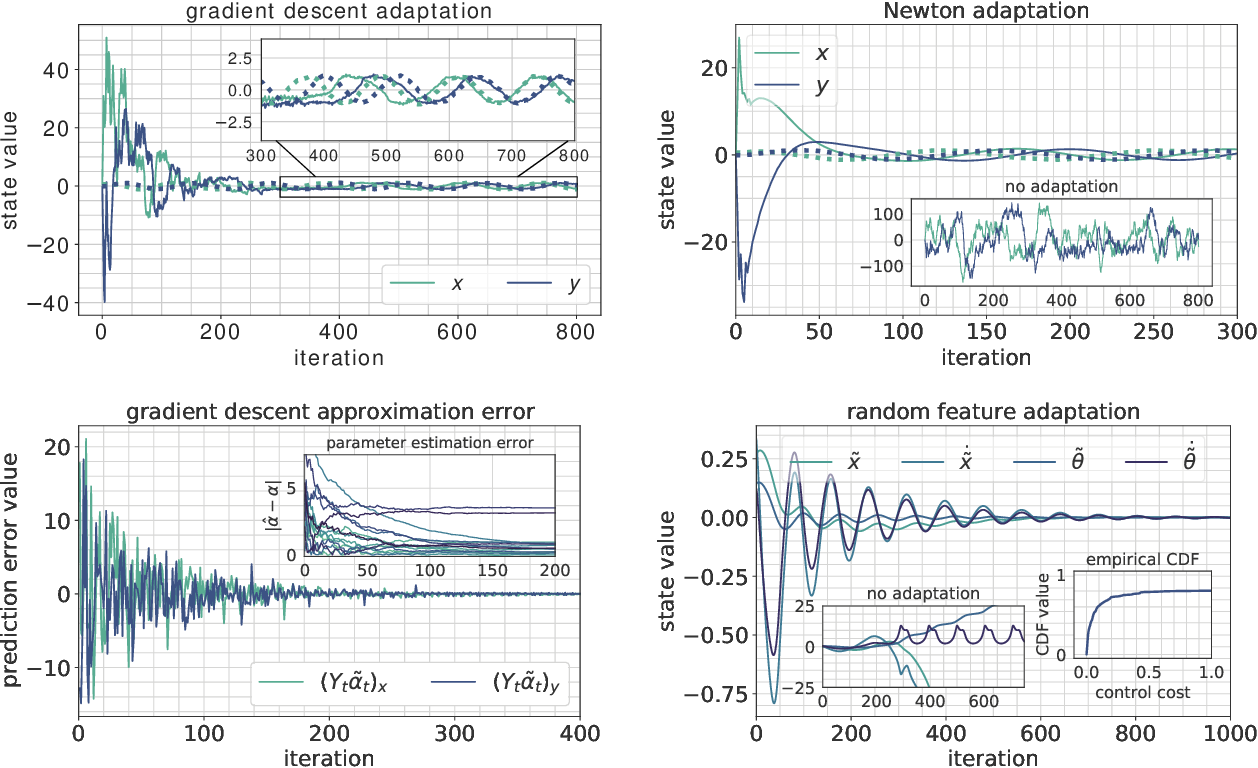 Figure 1 for Regret Bounds for Adaptive Nonlinear Control