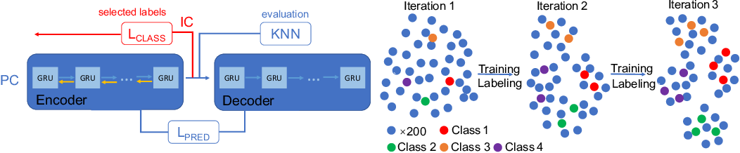 Figure 3 for Iterate & Cluster: Iterative Semi-Supervised Action Recognition