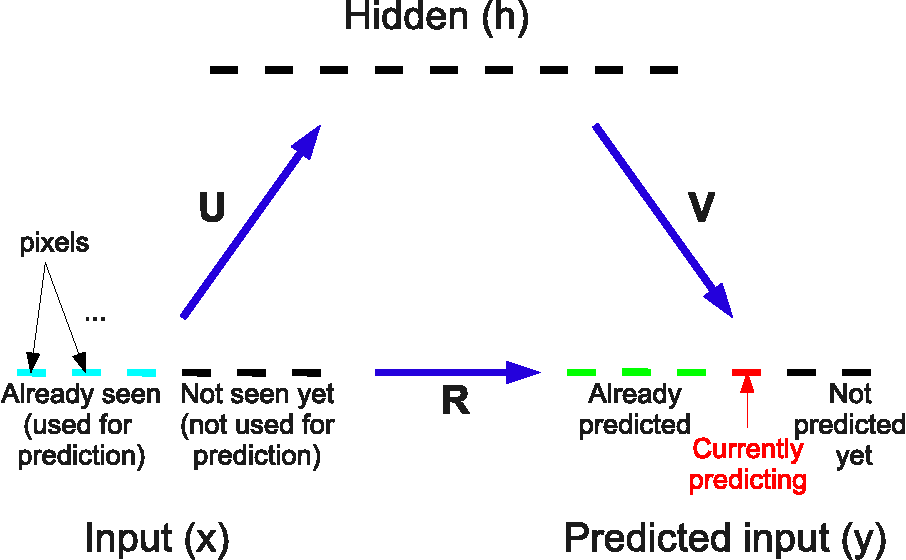 Figure 1 for Learning Representations by Maximizing Compression