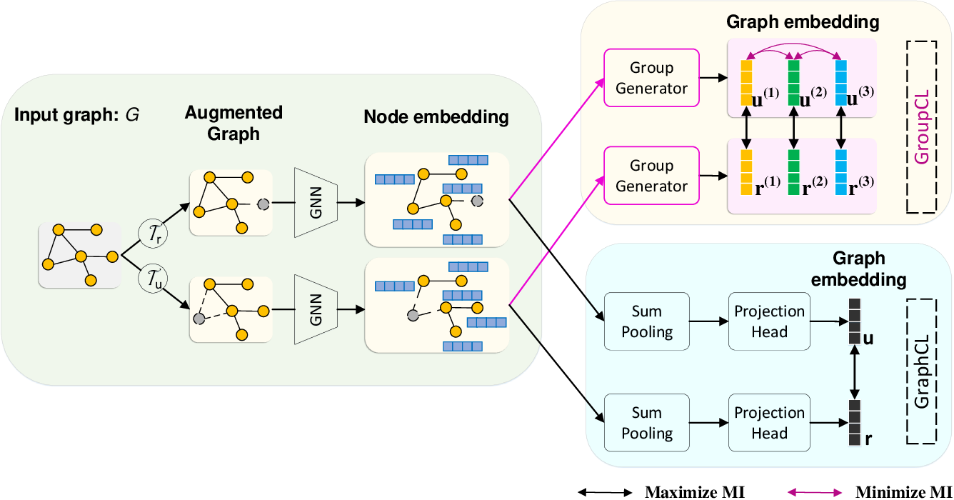Figure 1 for Group Contrastive Self-Supervised Learning on Graphs