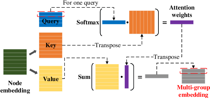 Figure 3 for Group Contrastive Self-Supervised Learning on Graphs