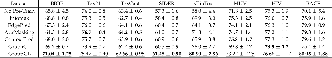 Figure 4 for Group Contrastive Self-Supervised Learning on Graphs