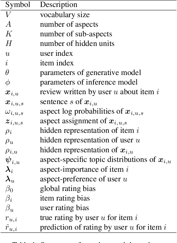 Figure 1 for Structured Neural Topic Models for Reviews