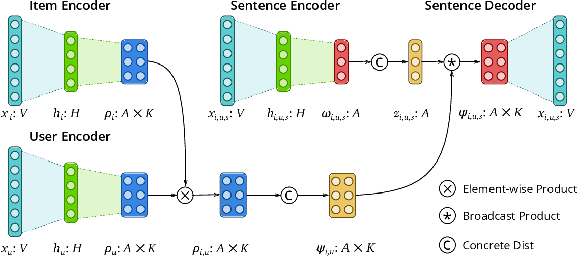Figure 2 for Structured Neural Topic Models for Reviews