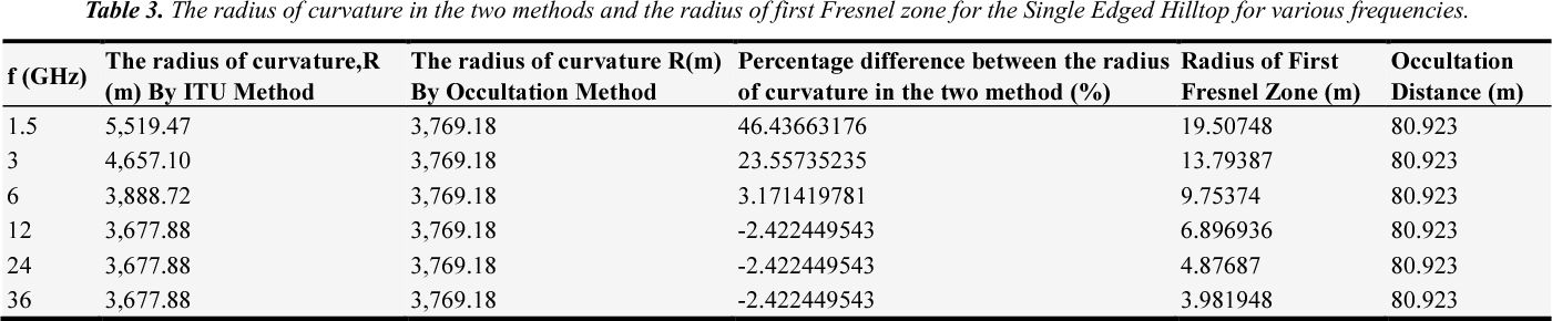 Comparative Study of Radius of Curvature of Rounded Edge