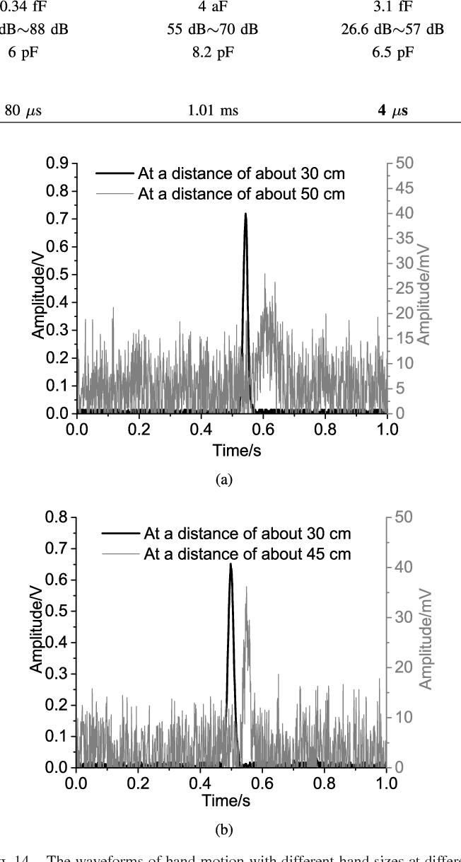 Capacitive Proximity Sensor Array With A Simple High Sensitivity Capacitance Switch Circuit Measuring For Humancomputer Interaction Semantic Scholar