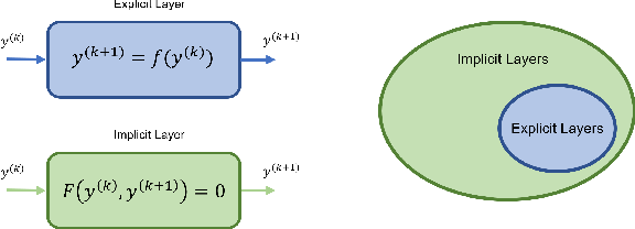 Figure 1 for Implicitly Defined Layers in Neural Networks