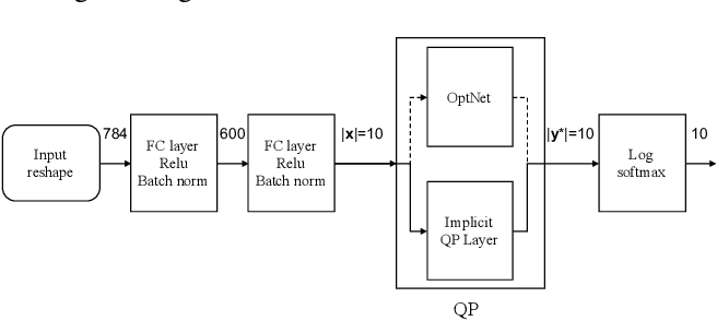 Figure 3 for Implicitly Defined Layers in Neural Networks
