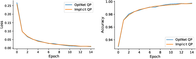 Figure 4 for Implicitly Defined Layers in Neural Networks