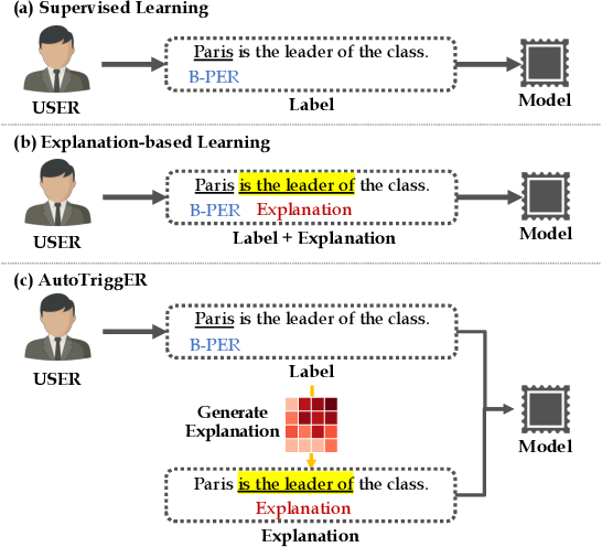 Figure 1 for AutoTriggER: Named Entity Recognition with Auxiliary Trigger Extraction