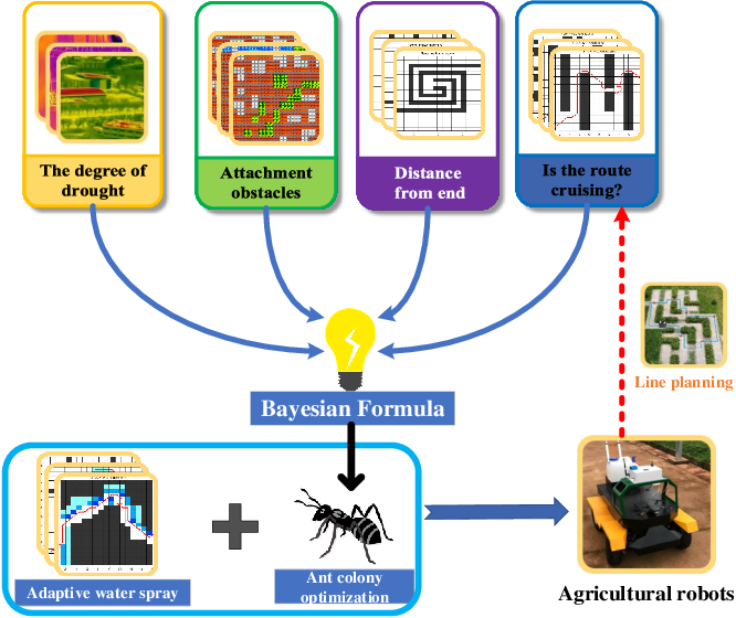 Figure 2 for Design and Implementation of A Novel Precision Irrigation Robot Based on An Intelligent Path Planning Algorithm