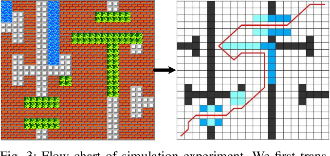 Figure 3 for Design and Implementation of A Novel Precision Irrigation Robot Based on An Intelligent Path Planning Algorithm