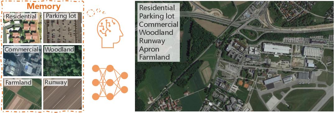 Figure 1 for Aerial Scene Understanding in The Wild: Multi-Scene Recognition via Prototype-based Memory Networks