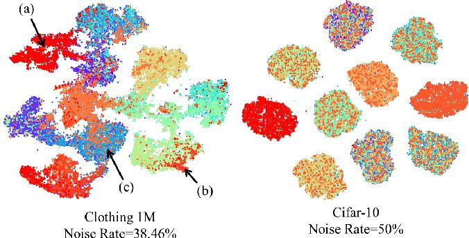Figure 1 for Ensemble Learning with Manifold-Based Data Splitting for Noisy Label Correction