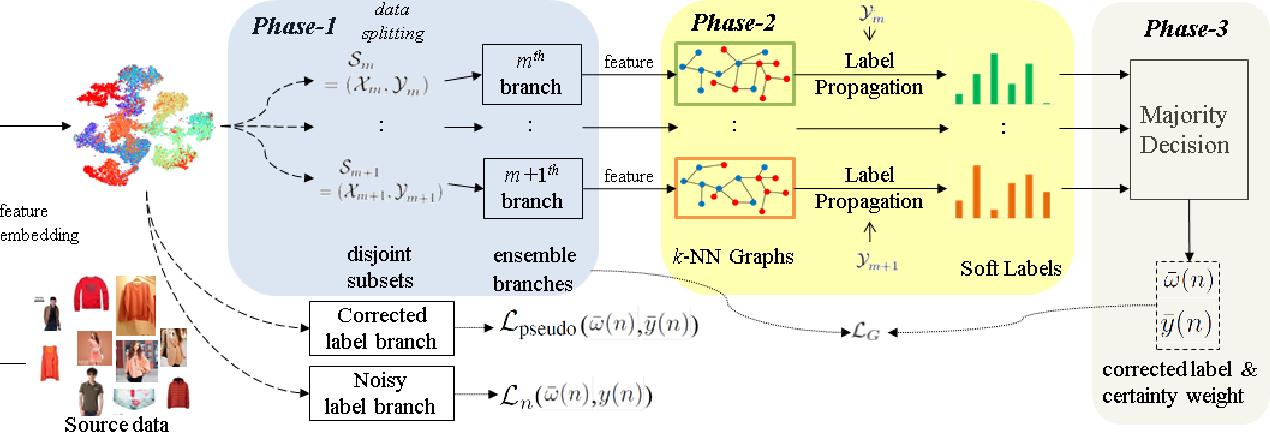 Figure 2 for Ensemble Learning with Manifold-Based Data Splitting for Noisy Label Correction