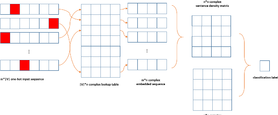 Figure 2 for Quantum-inspired Complex Word Embedding