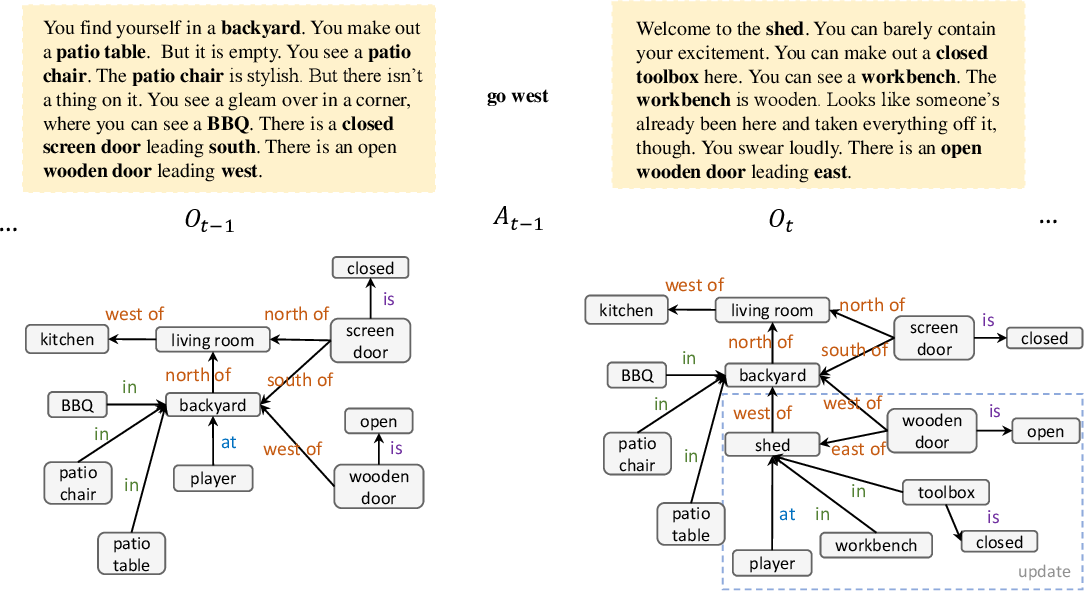 Figure 1 for Building Dynamic Knowledge Graphs from Text-based Games