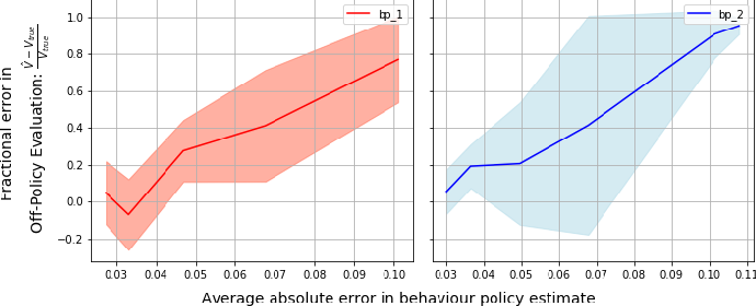 Figure 1 for Behaviour Policy Estimation in Off-Policy Policy Evaluation: Calibration Matters