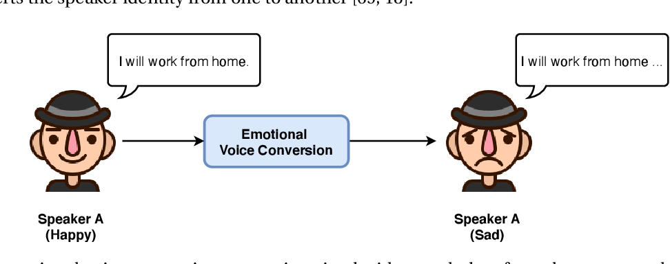 Figure 1 for Emotional Voice Conversion: Theory, Databases and ESD