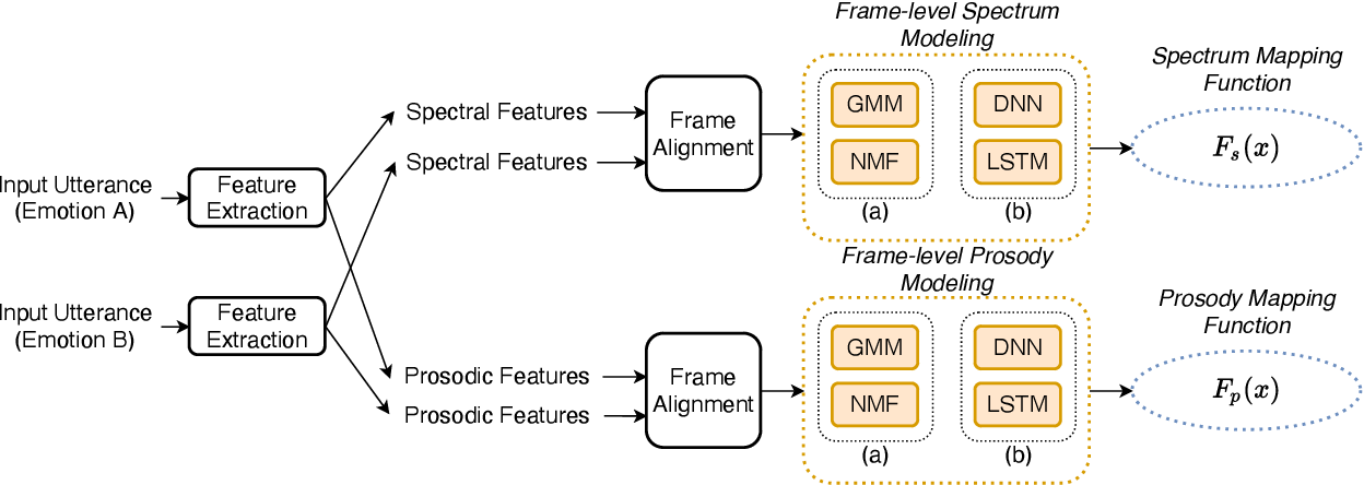 Figure 3 for Emotional Voice Conversion: Theory, Databases and ESD