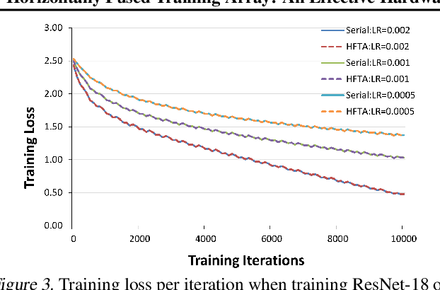 Figure 4 for Horizontally Fused Training Array: An Effective Hardware Utilization Squeezer for Training Novel Deep Learning Models