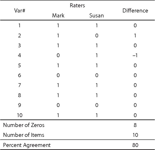 Interrater Reliability The Kappa Statistic Semantic Scholar