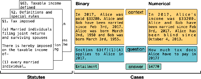 Figure 1 for A Dataset for Statutory Reasoning in Tax Law Entailment and Question Answering