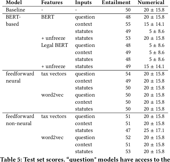 Figure 4 for A Dataset for Statutory Reasoning in Tax Law Entailment and Question Answering