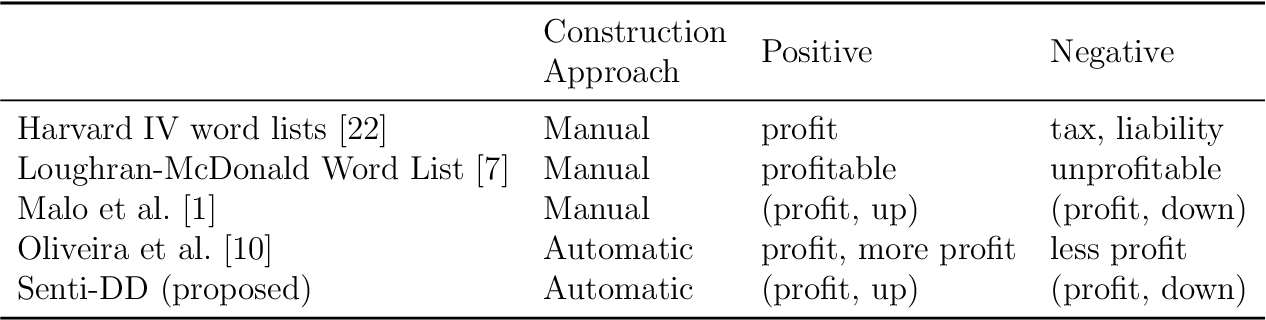 Figure 1 for Automatic Construction of Context-Aware Sentiment Lexicon in the Financial Domain Using Direction-Dependent Words