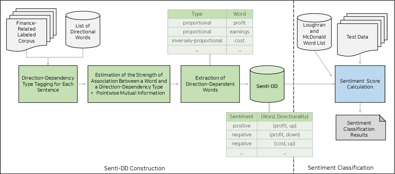 Figure 2 for Automatic Construction of Context-Aware Sentiment Lexicon in the Financial Domain Using Direction-Dependent Words