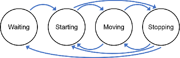 Figure 3 for Intentions of Vulnerable Road Users - Detection and Forecasting by Means of Machine Learning