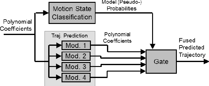 Figure 4 for Intentions of Vulnerable Road Users - Detection and Forecasting by Means of Machine Learning