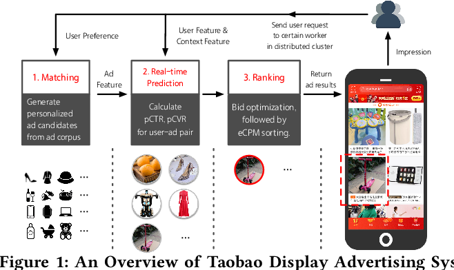 Figure 1 for Real-Time Bidding with Multi-Agent Reinforcement Learning in Display Advertising