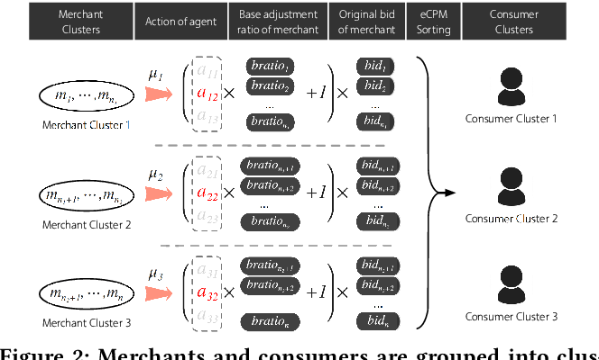 Figure 3 for Real-Time Bidding with Multi-Agent Reinforcement Learning in Display Advertising