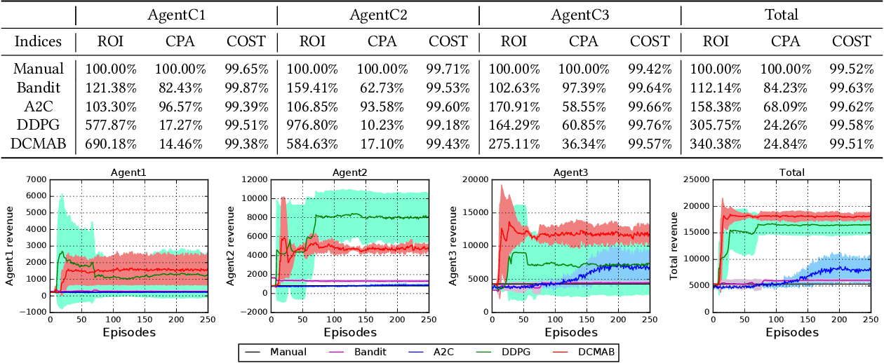 Figure 2 for Real-Time Bidding with Multi-Agent Reinforcement Learning in Display Advertising