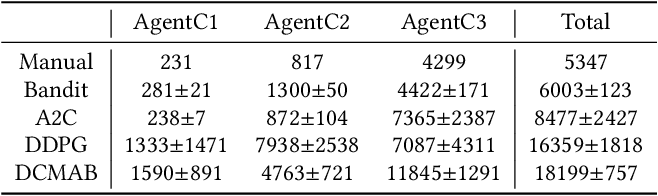 Figure 4 for Real-Time Bidding with Multi-Agent Reinforcement Learning in Display Advertising