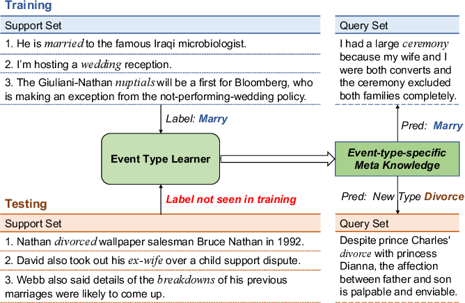 Figure 1 for Meta-Learning with Dynamic-Memory-Based Prototypical Network for Few-Shot Event Detection