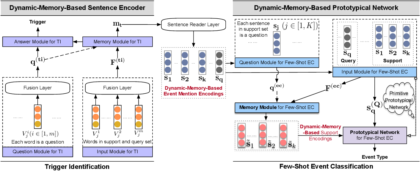 Figure 3 for Meta-Learning with Dynamic-Memory-Based Prototypical Network for Few-Shot Event Detection