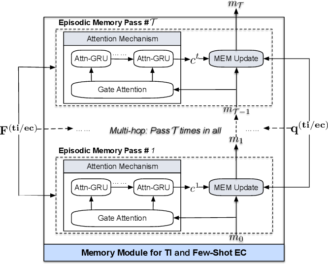 Figure 4 for Meta-Learning with Dynamic-Memory-Based Prototypical Network for Few-Shot Event Detection