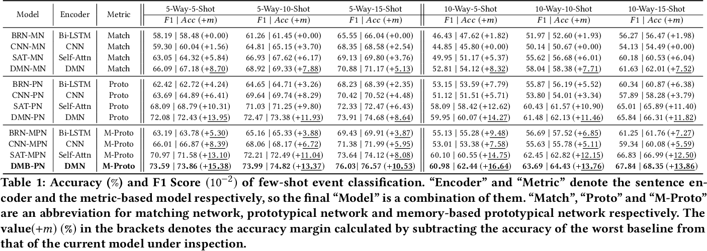 Figure 2 for Meta-Learning with Dynamic-Memory-Based Prototypical Network for Few-Shot Event Detection